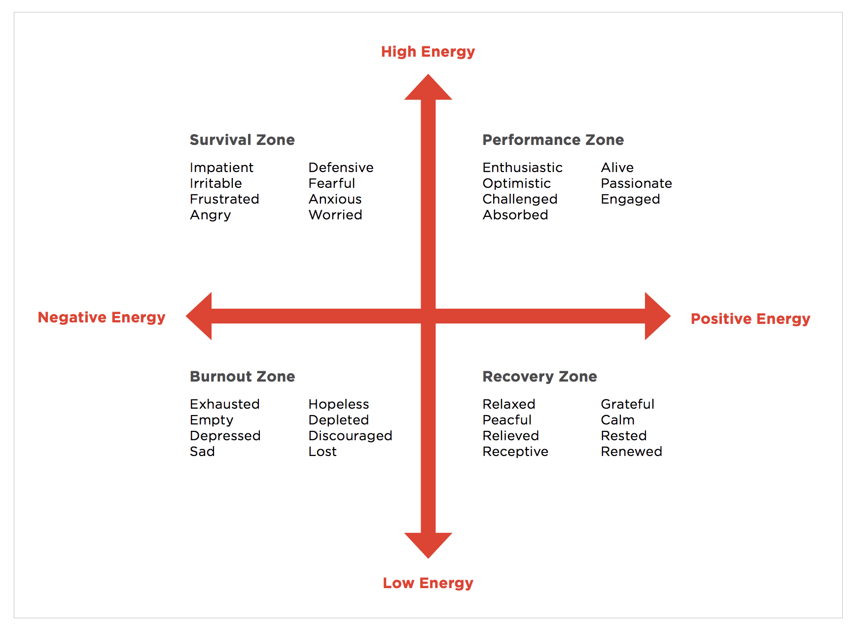 Diagram of energy zones