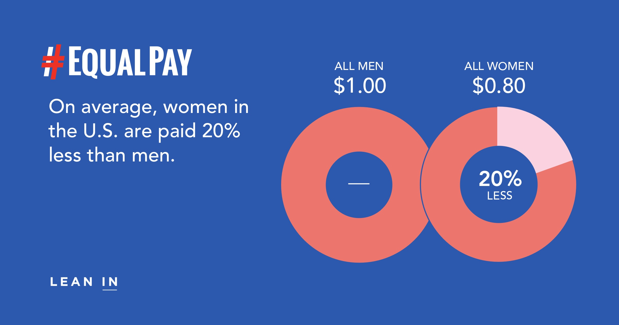 Data about the gender pay gap on equal pay day – Lean In