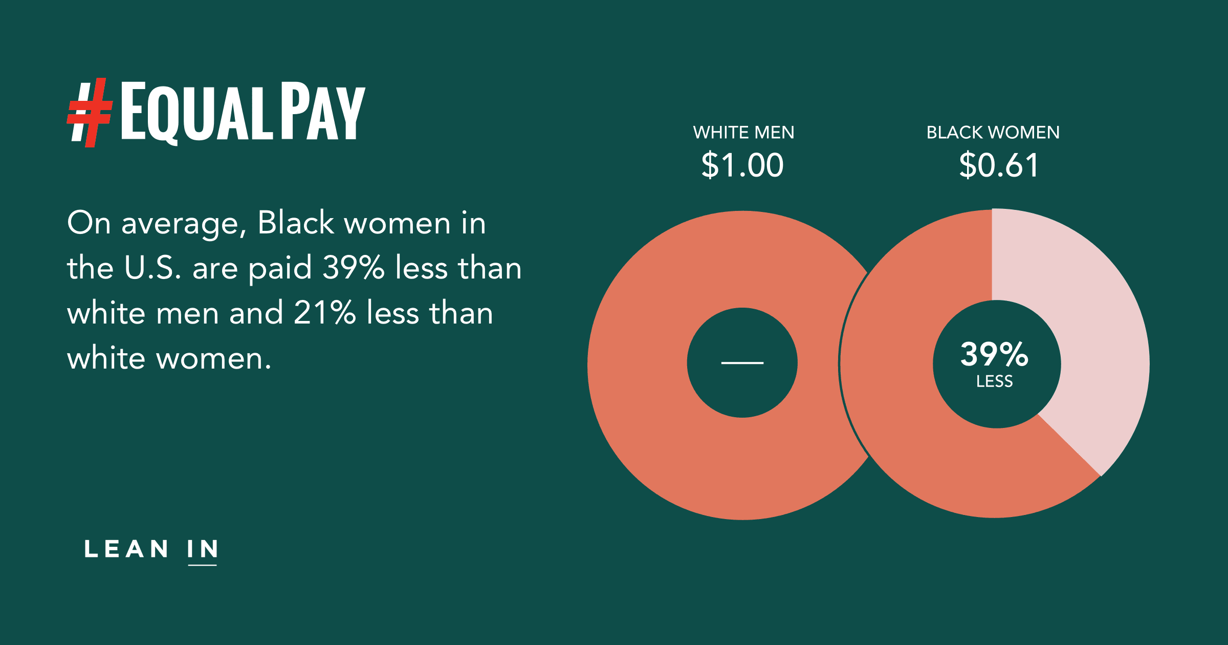 Data about the pay gap for black women | #38PercentCounts