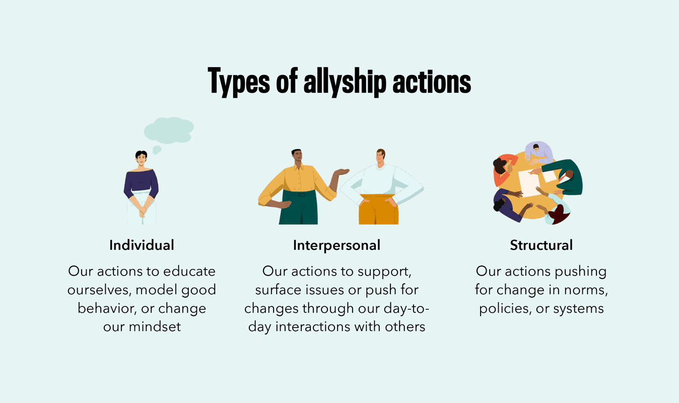 Types of Allyship Actions